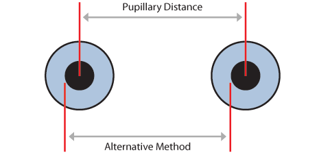 PD diagram using edges of pupils